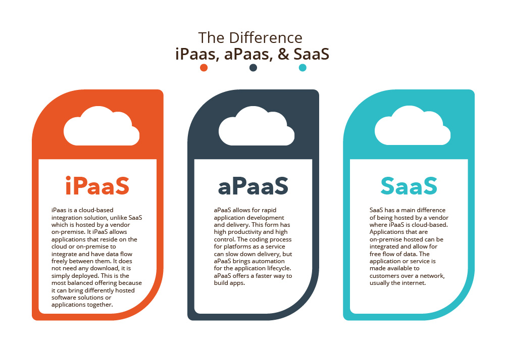 The Difference Between iPaaS, aPaaS and SaaS