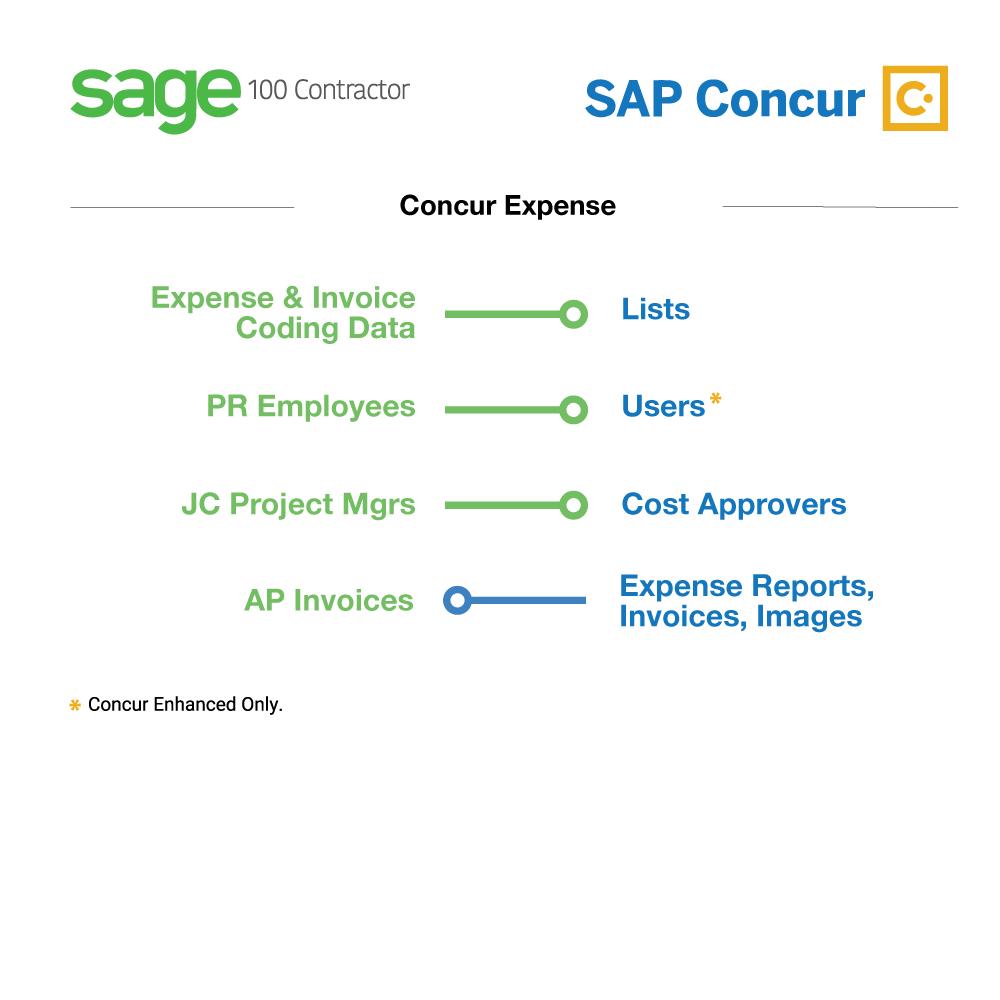 Sage 100 Contractor + SAP Concur