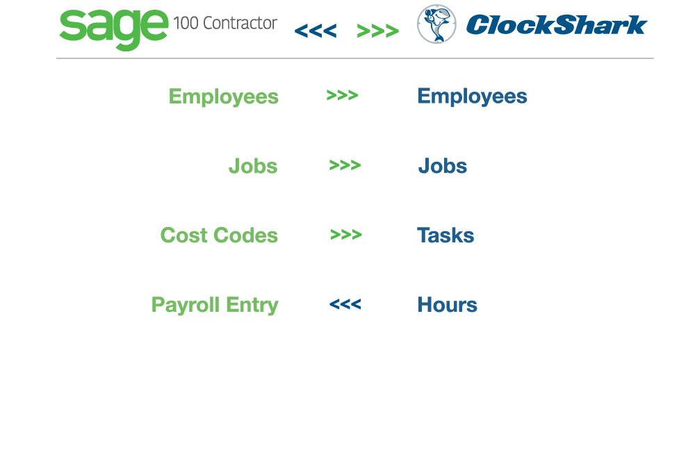 Sage 100 Contractor + Clockshark