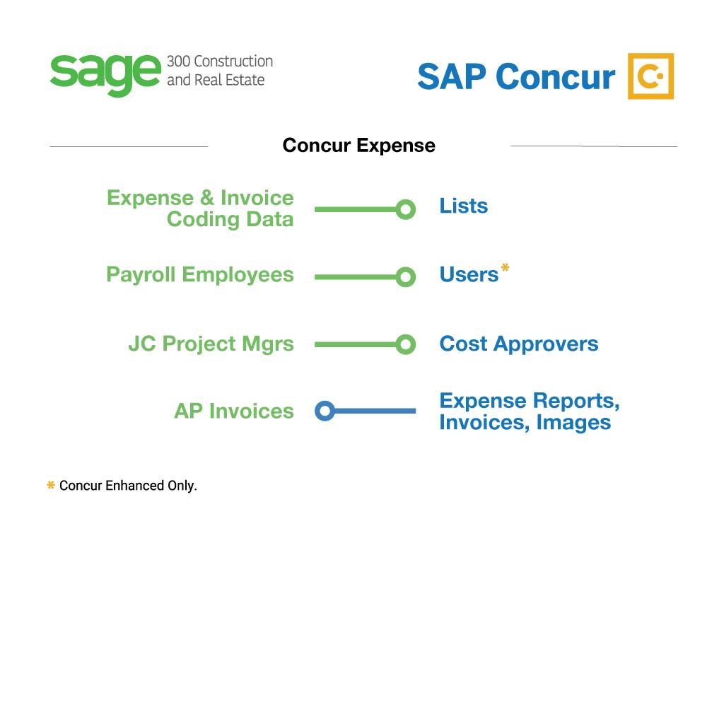 Sage 300 Construction & Real Estate + SAP Concur