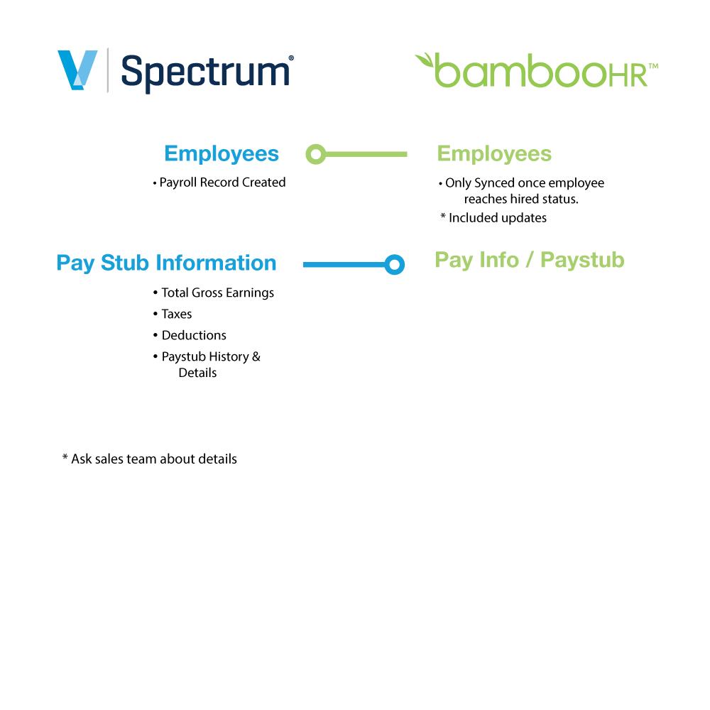 Spectrum + BambooHR