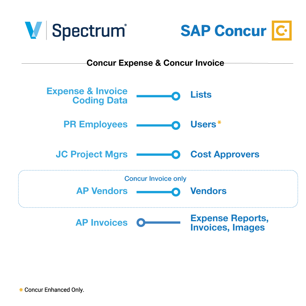 Spectrum + SAP Concur