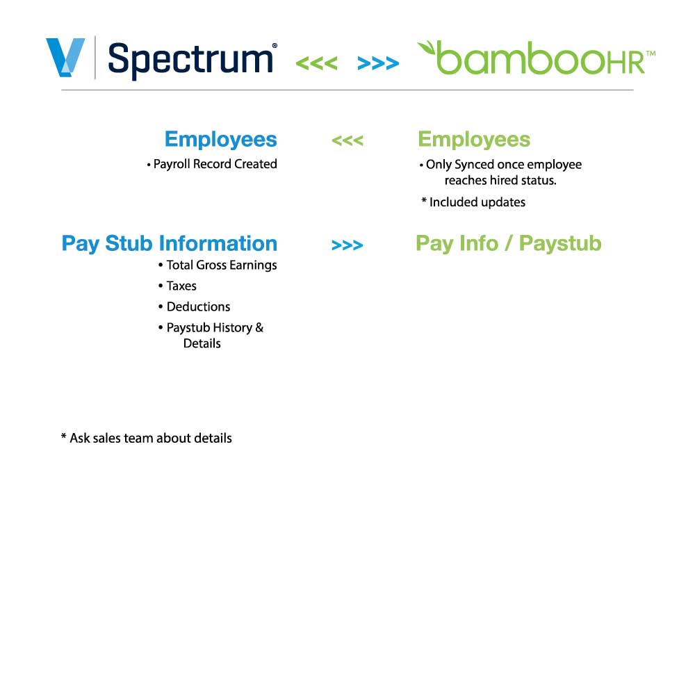 Viewpoint Spectrum + BambooHR