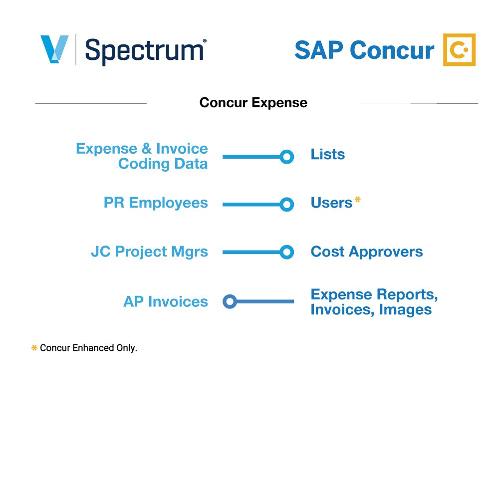 Viewpoint Spectrum + SAP Concur