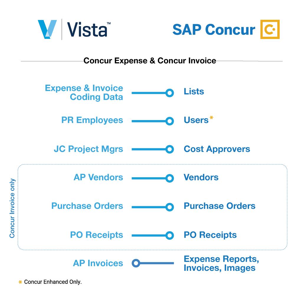 Viewpoint Vista + SAP Concur