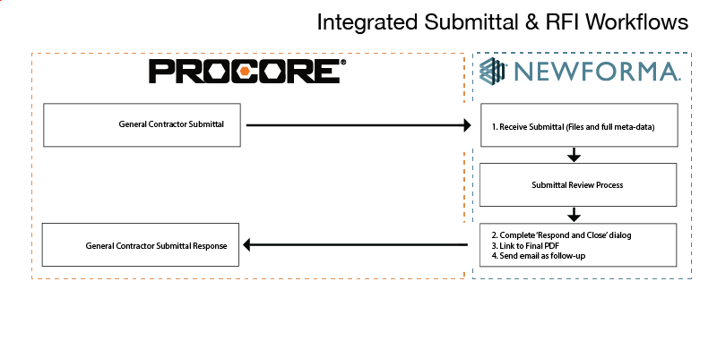 The New Procore & Newforma Data Exchange
