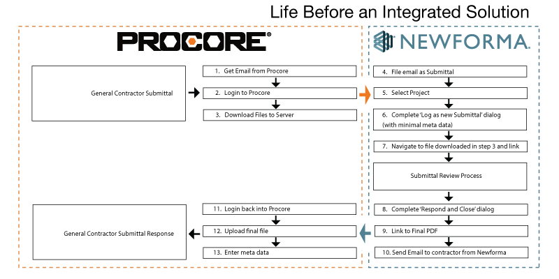 Procore Newforma Old Data Exchange Solution