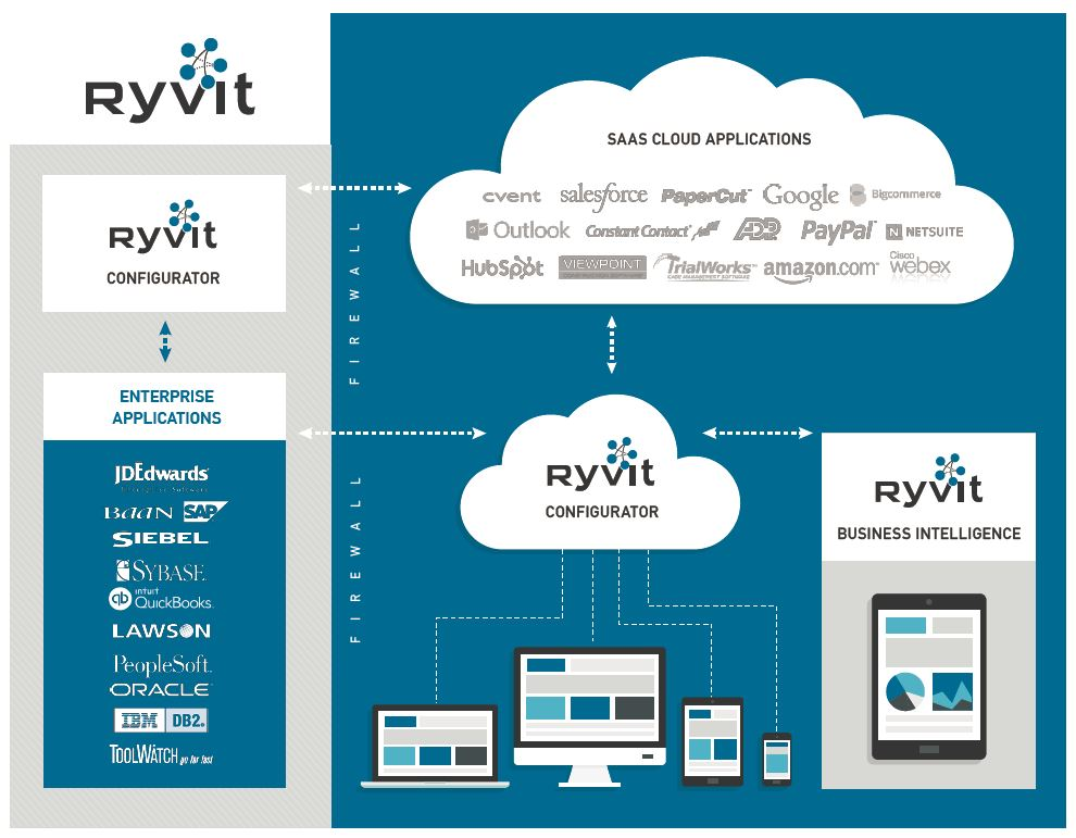 The Ryvit Value Proposition